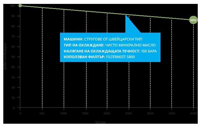 S Fusion Graph